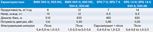 table-BWK500(600,700)